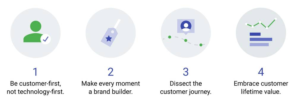 #5.Mobile Strategy - 4 Insights that can help shape your business